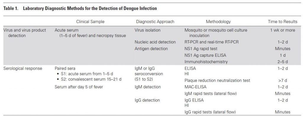 Diagnosis Demam Berdarah Dengue