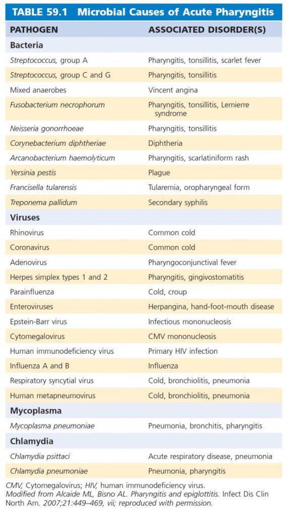tabel faringitis