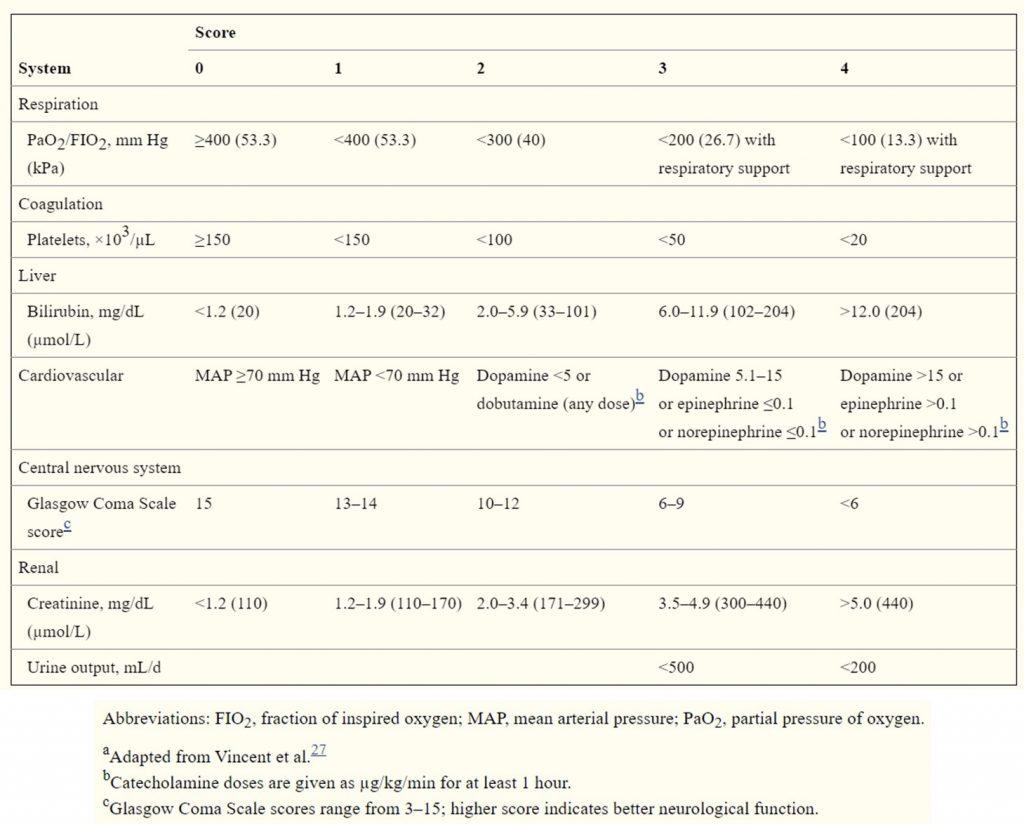 Kriteria diagnosis sepsis SOFA