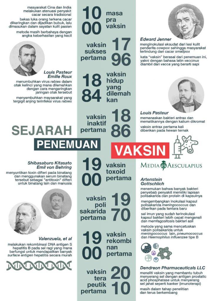 Sejarah Vaksin