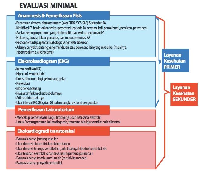 diagnosis FA